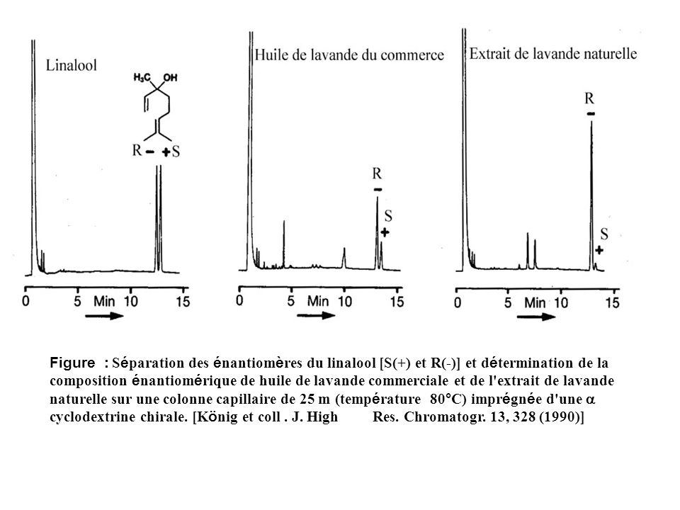 Figure : Séparation des énantiomères du linalool [S(+) et R(-)] et détermination de la composition énantiomérique de huile de lavande commerciale et de l extrait de lavande naturelle sur une colonne capillaire de 25 m (température 80°C) imprégnée d une a cyclodextrine chirale.